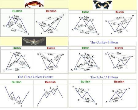 Harmonic Pattern Indicator AFL Amibroker