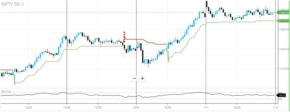 Supertrend Indicator Graph